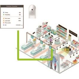 Immagine con esempio di applicazione per punti vendita della telecamera people-counting e traffic flow di Kedacom per registratori AI NVR i Border Collie