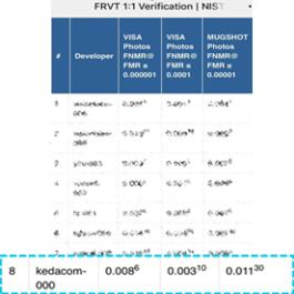 Immagine riconoscimento facciale Data Lab Kedacom testato e certificato dal NIST