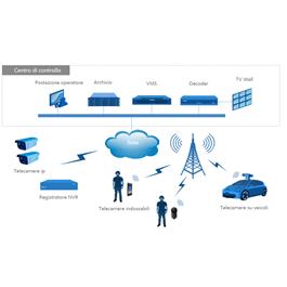 Immagine delle soluzioni di videosorveglianza indossabili, per veicoli e mezzi in movimento, droni - UAV di Kedacom